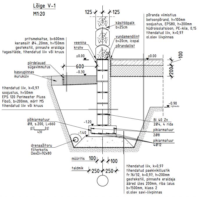 hirsirakentaminen hirsitalon-rakentaminen-perustukset